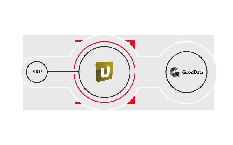 SAP und GoodData nahtlos verbinden