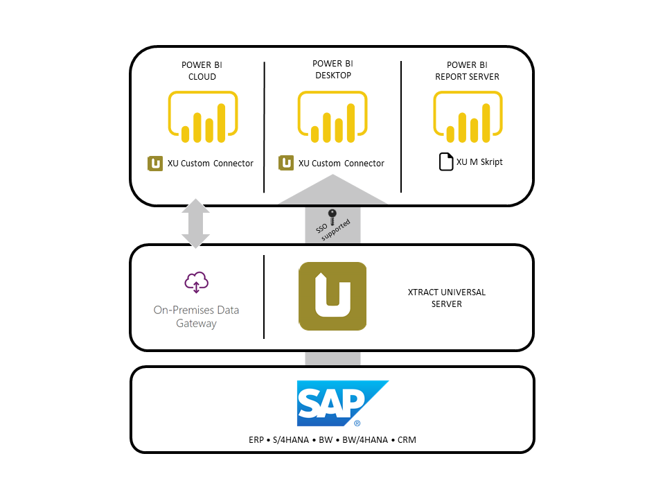Easily integrate SAP data into Power BI with Xtract Universal